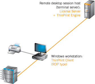 ThinPrint Engine: Quick Installation on Terminal Servers | ThinPrint